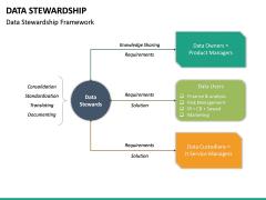 Data Stewardship PPT Slide 16