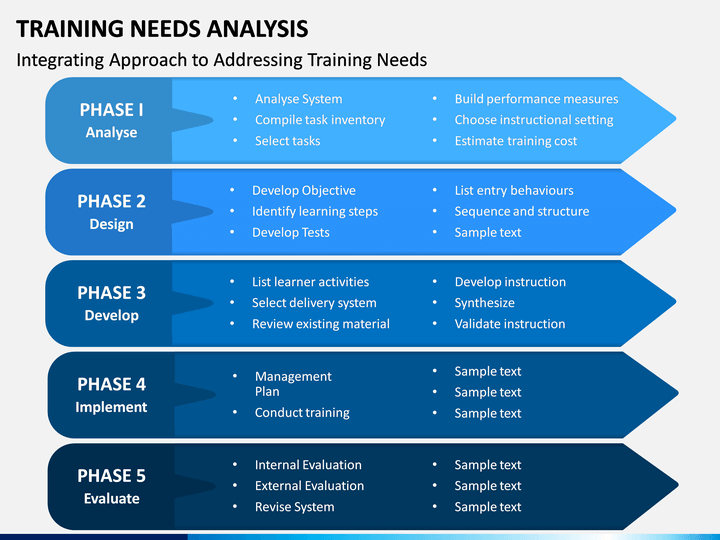 Training Needs Analysis Powerpoint Template Sketchbubble