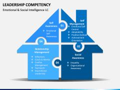 Leadership Competency PPT Slide 11