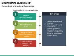 Situational Leadership PPT Slide 31
