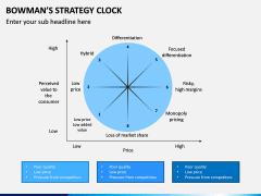 Bowman Strategy Clock PPT Slide 5