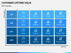Customer Lifetime Value PPT Slide 9