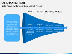 Go To Market Plan (GTM Plan) PPT Slide 5