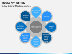 Mobile App Testing PPT Slide 9