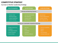 Competitive Strategy PPT Slide 22
