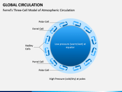 Global Circulation PPT Slide 4