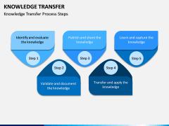 Knowledge Transfer PPT Slide 8