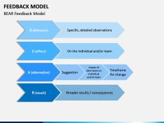 Feedback Model PPT Slide 11