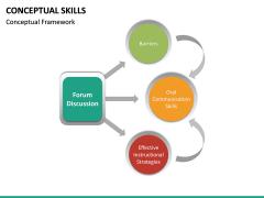 Conceptual Skills PPT Slide 17