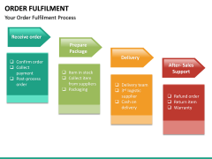 Order Fulfilment PPT Slide 15