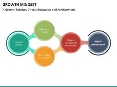 Growth Mindset PPT Slide 24