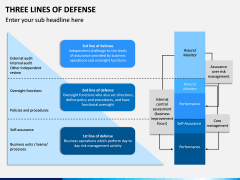 Three Lines of Defense PPT Slide 6