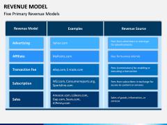 Revenue Model PPT Slide 4