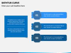 Bathtub Curve PPT Slide 2