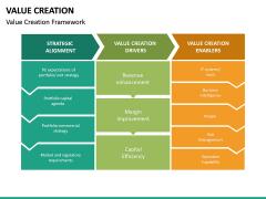 Value Creation PPT Slide 21