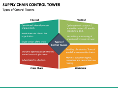 Supply Chain Control Tower PPT Slide 18