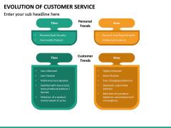 Evolution of Customer Service PPT Slide 18