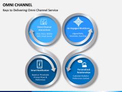 Omni Channel PPT Slide 6
