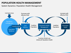 Population Health Management PPT Slide 7