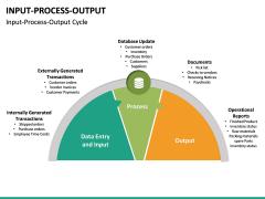 Input Process Output PPT slide 19