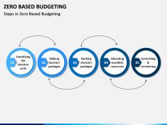 Zero Based Budgeting PPT Slide 2