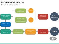 Procurement Process PPT Slide 25