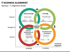 IT Business Alignment PPT Slide 22