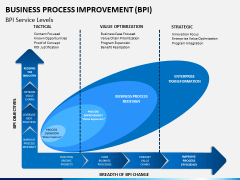 Business process improvement PPT slide 8