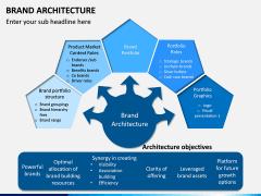 Brand Architecture PPT Slide 4