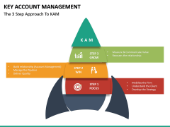 Key Account Management PPT Slide 42