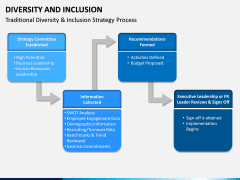 Diversity and Inclusion PPT Slide 11