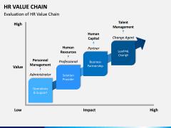 HR Value Chain PPT Slide 4