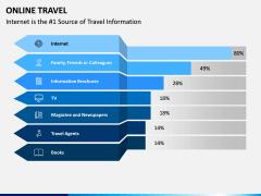 Online Travel PPT Slide 4