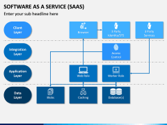 Software as a Service (SaaS) PPT Slide 14