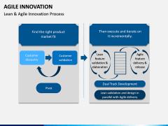 Agile Innovation PPT Slide 14