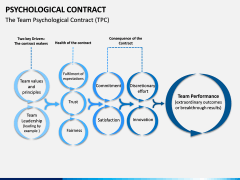 Psychological Contract PPT Slide 13