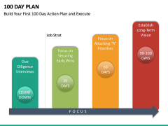 100 Day Plan PPT Slide 26