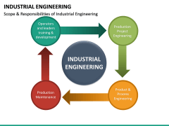 Industrial Engineering PPT Slide 16