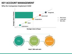 Key Account Management PPT Slide 54