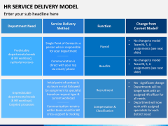 HR Service Delivery Model PPT Slide 13
