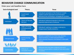 Behavior Change Communication PPT Slide 13