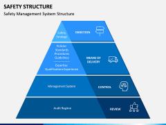 Safety Structure PPT Slide 3