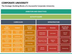 Corporate University PPT Slide 25