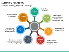 Scenario Planning PPT slide 25