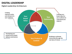 Digital Leadership PPT Slide 23