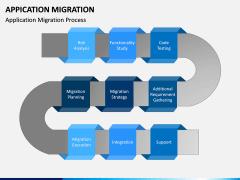 Application Migration PPT Slide 6