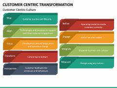 Customer Centric Transformation PPT Slide 21