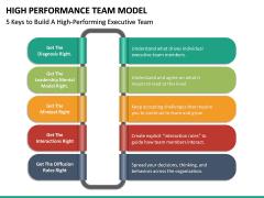 High Performance Team Model PPT Slide 34
