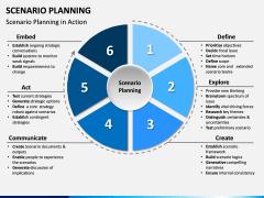 Scenario Planning PPT slide 5