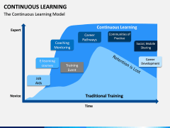 Continuous Learning PPT Slide 3